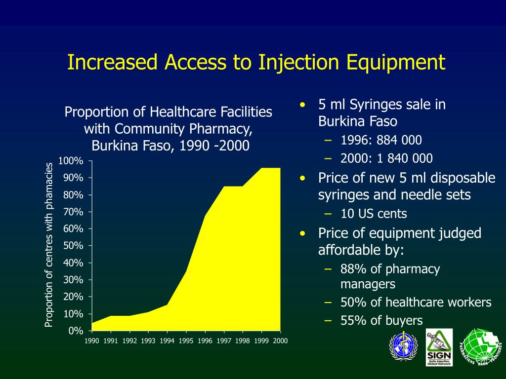 Increased Access to Injection Equipment