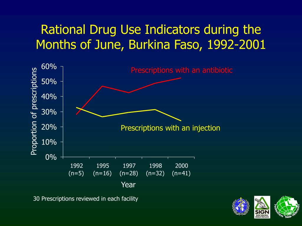 Rational Drug Use Indicators during the Months of June, Burkina Faso, 1992-2001