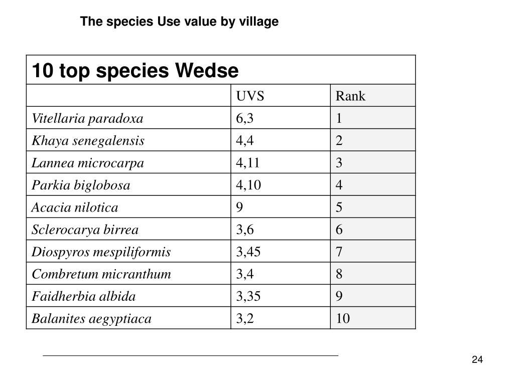 The species Use value by village
