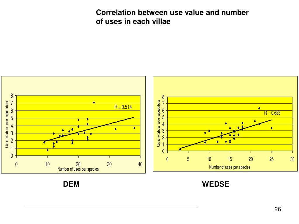 Correlation between use value and number