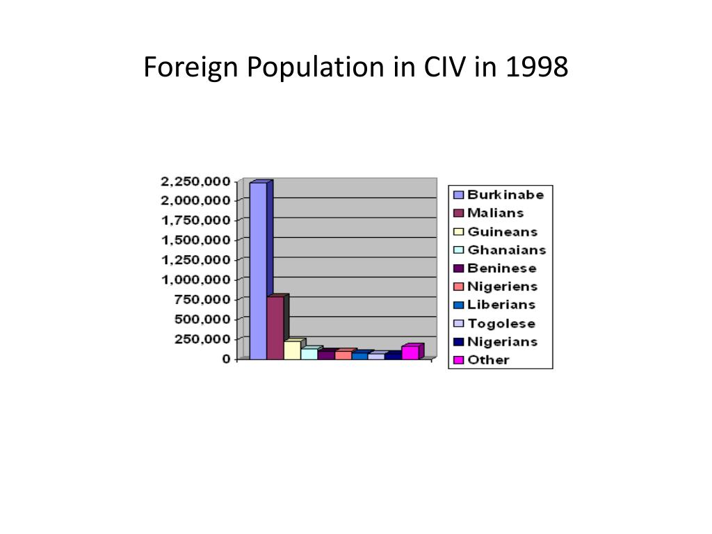 Foreign Population in CIV in 1998