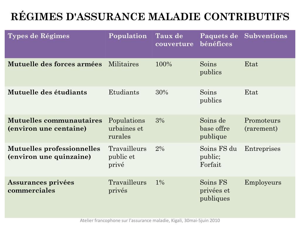 RÉGIMES D'ASSURANCE MALADIE CONTRIBUTIFS