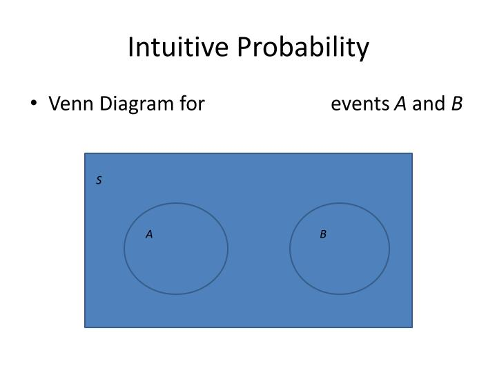 Intuitive Probability