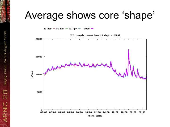 Average shows core 'shape'