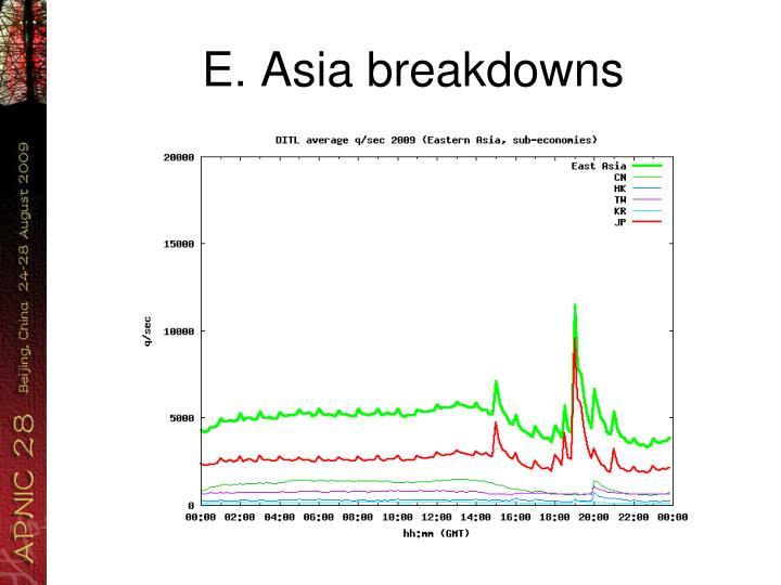 E. Asia breakdowns