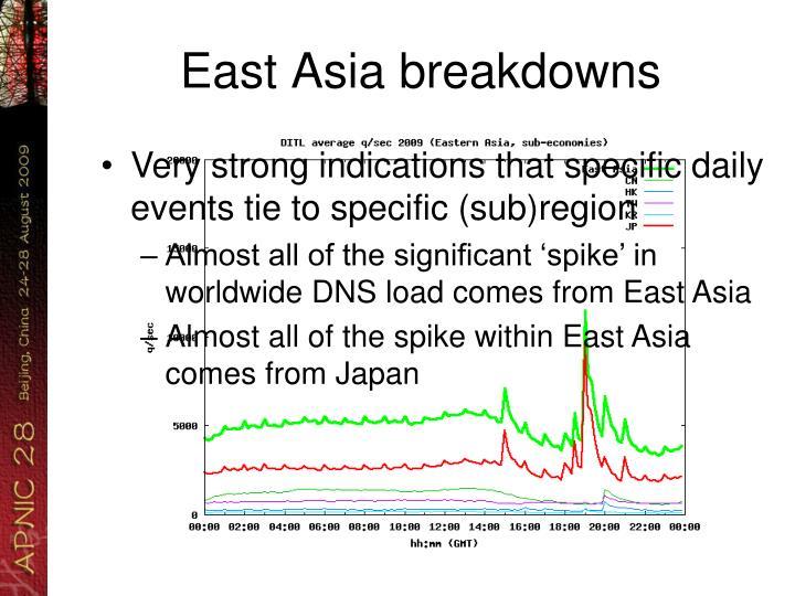 East Asia breakdowns