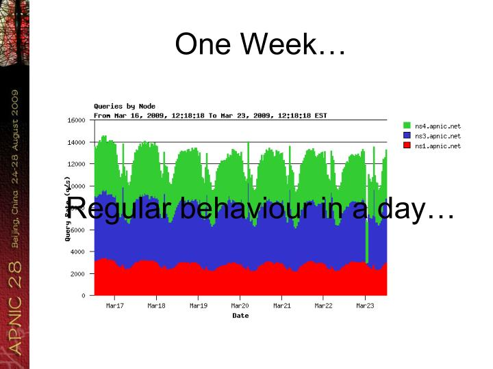 One Week…