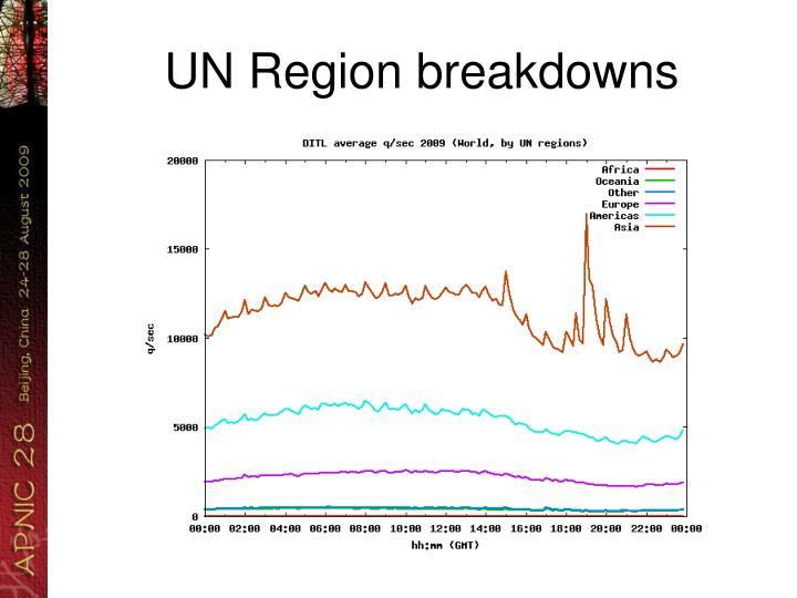 UN Region breakdowns