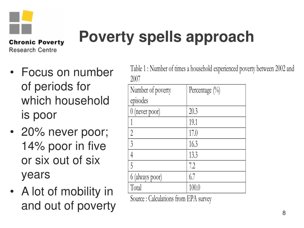 Poverty spells approach