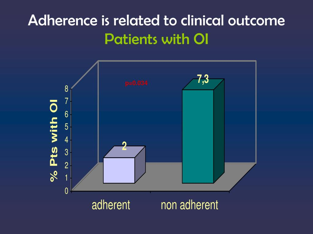 Adherence is related to clinical outcome