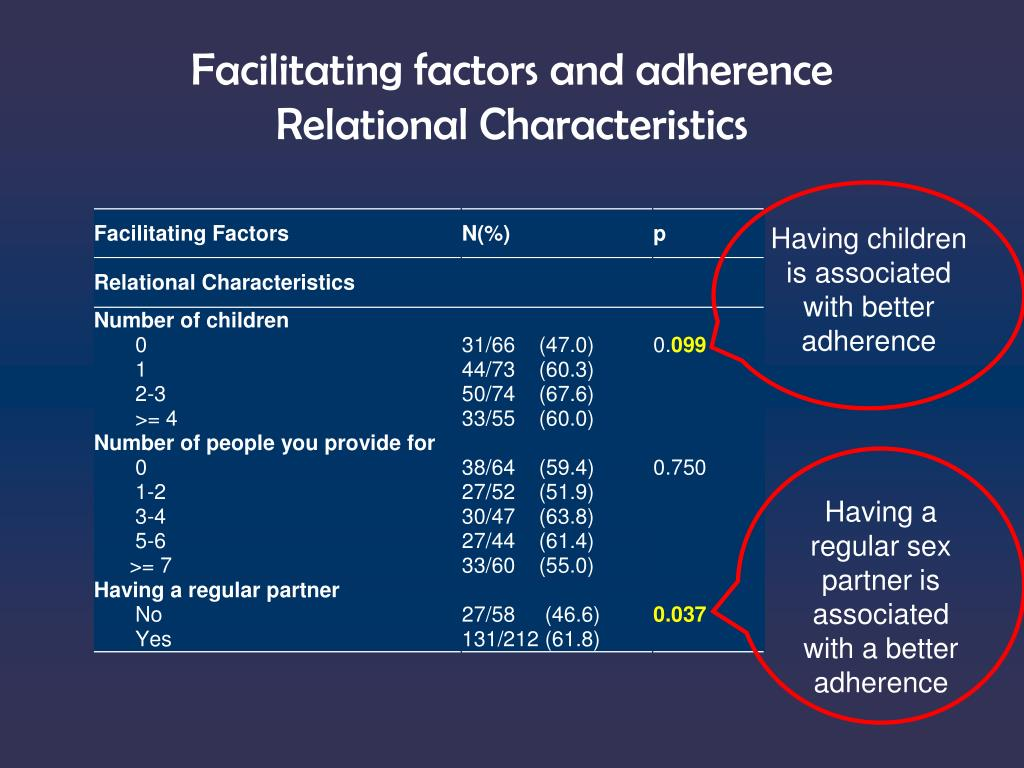 Facilitating factors and adherence
