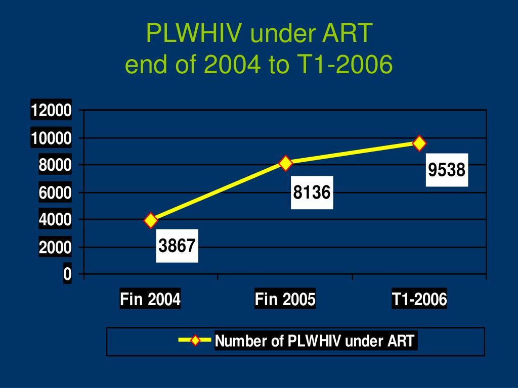 PLWHIV under ART