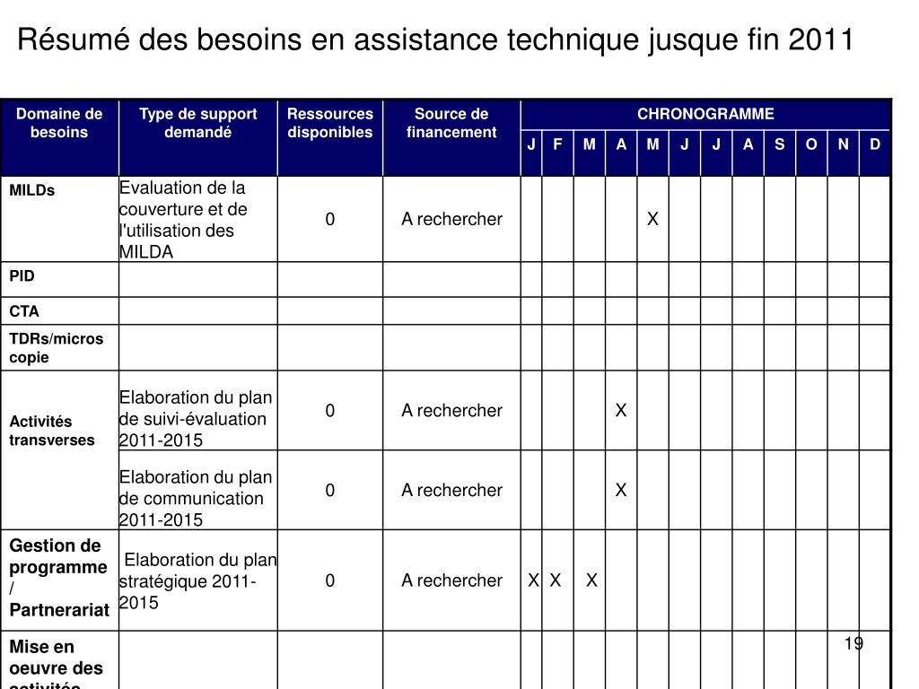 Résumé des besoins en assistance technique jusque fin 2011