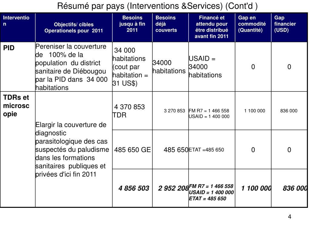 Résumé par pays (Interventions &Services) (Cont'd )