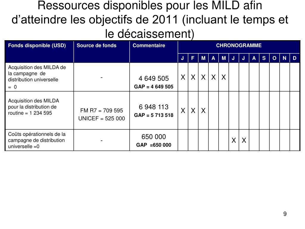 Ressources disponibles pour les MILD afin d'atteindre les objectifs de 2011 (incluant le temps et le décaissement)