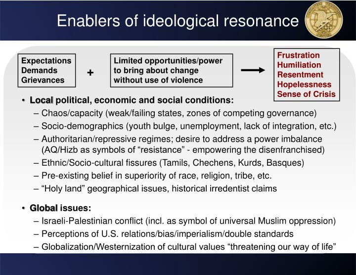Enablers of ideological resonance