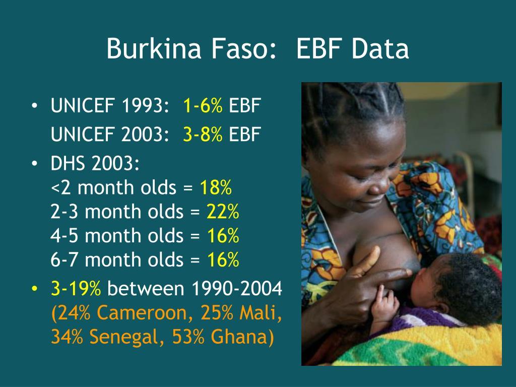 Burkina Faso:  EBF Data