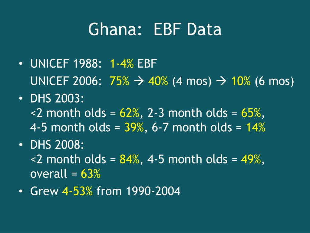 Ghana:  EBF Data