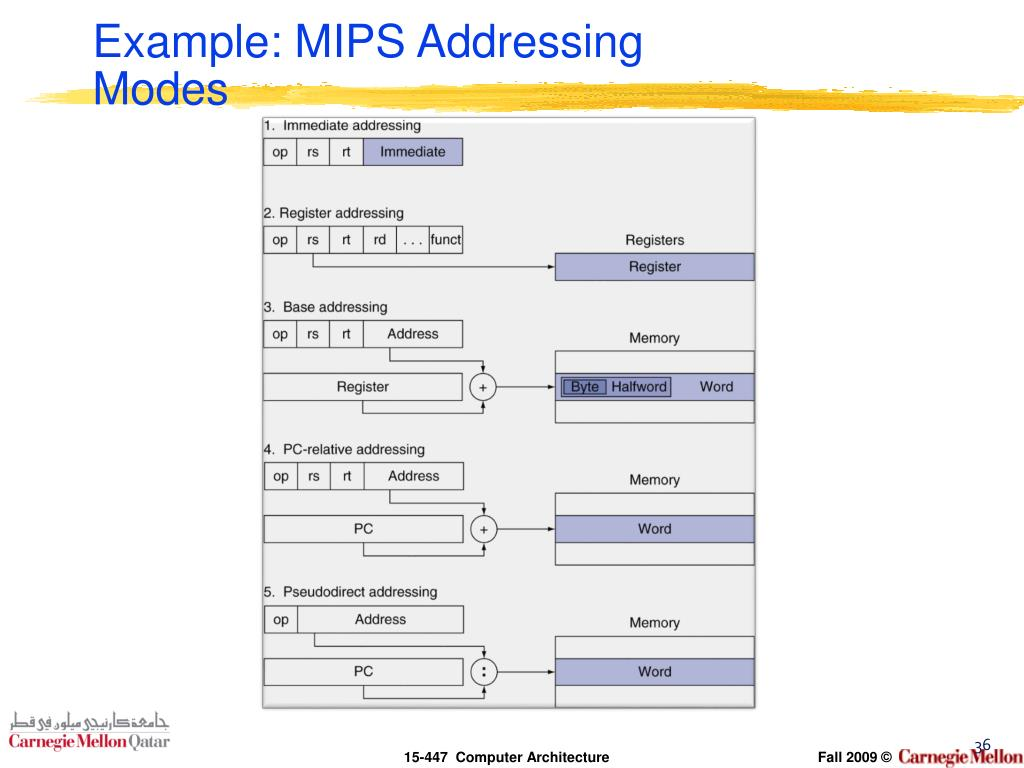 Example: MIPS Addressing Modes