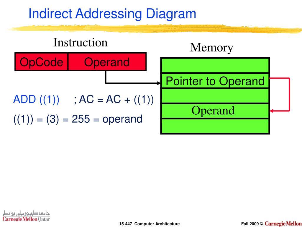 Indirect Addressing Diagram