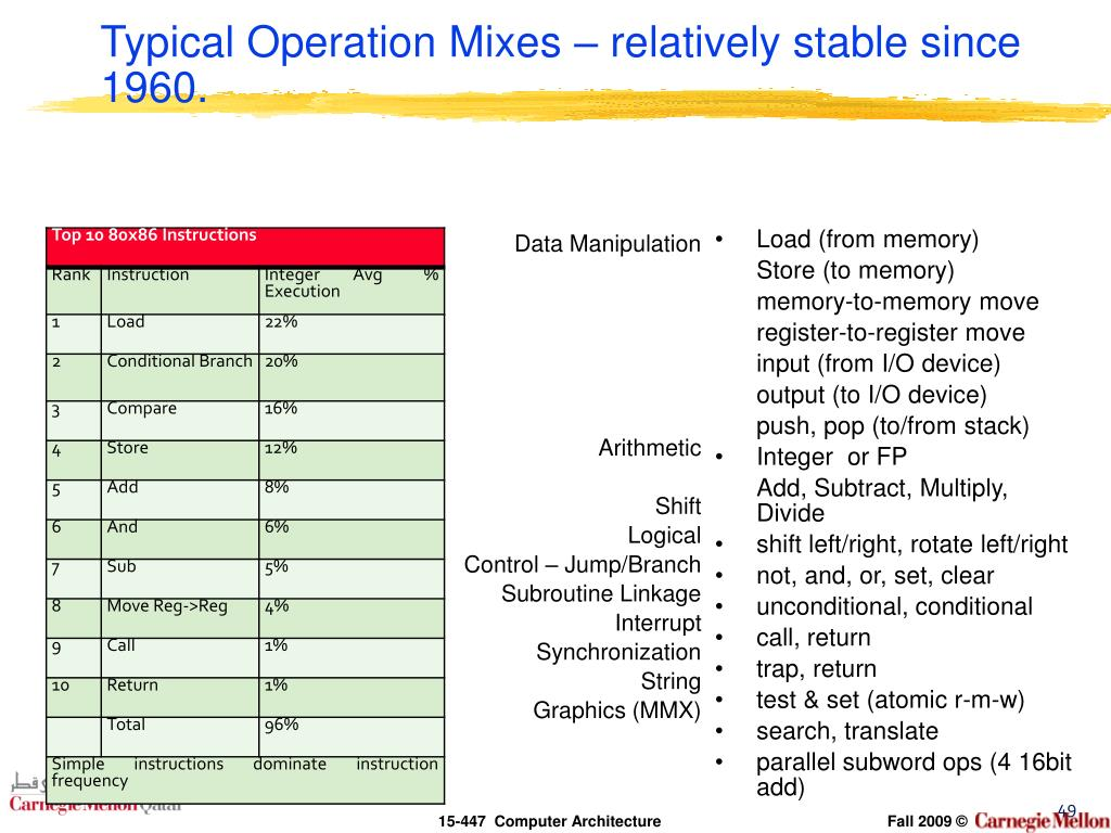 Typical Operation Mixes – relatively stable since 1960.