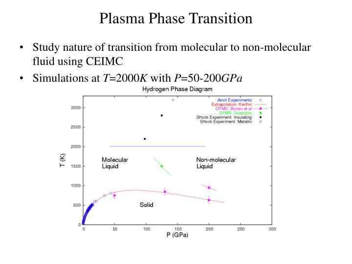 Plasma Phase Transition
