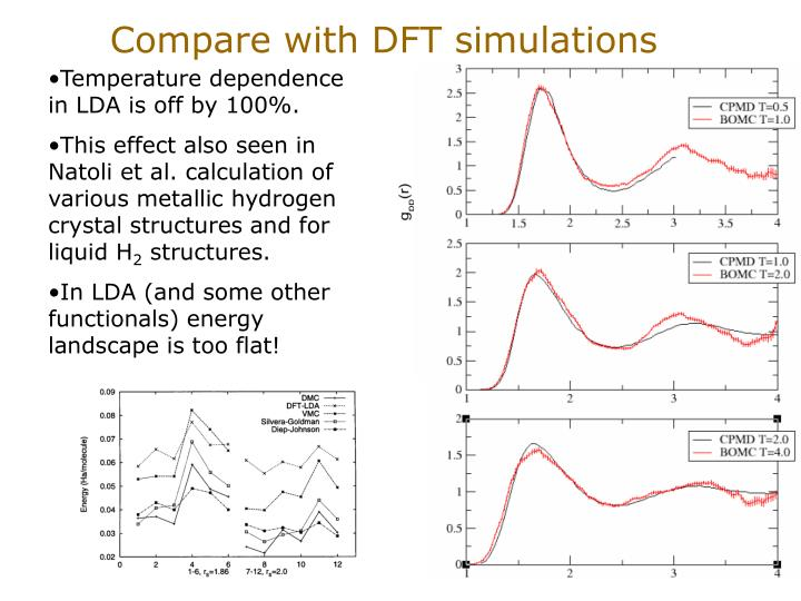 Compare with DFT simulations