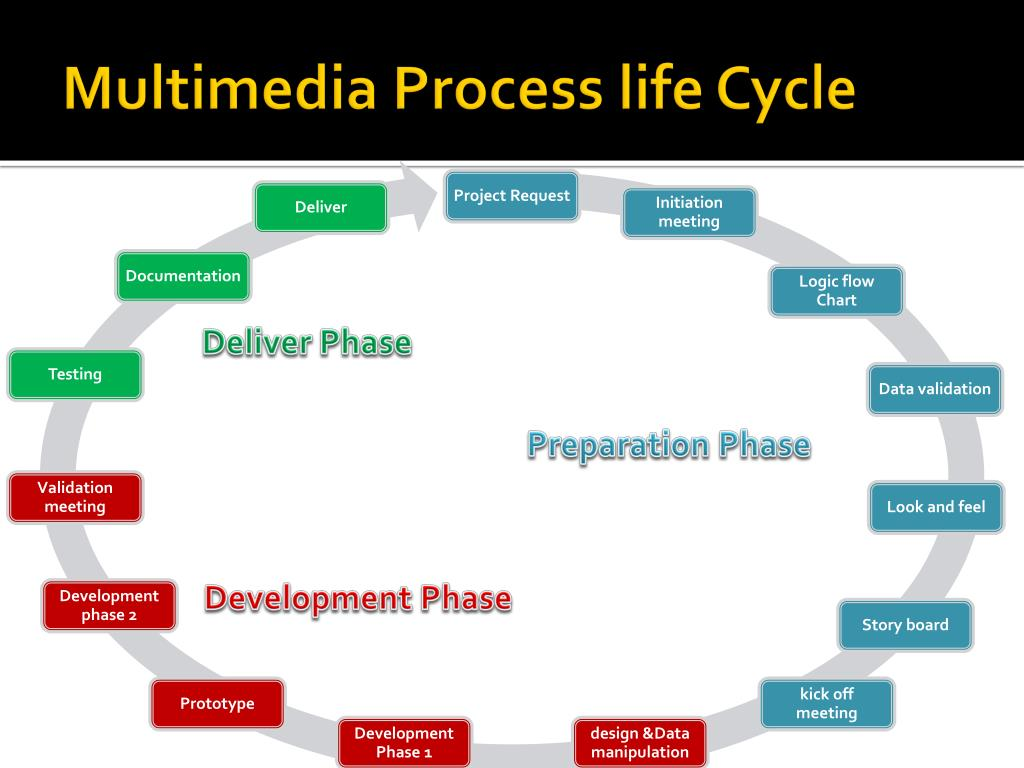 Multimedia Process life Cycle