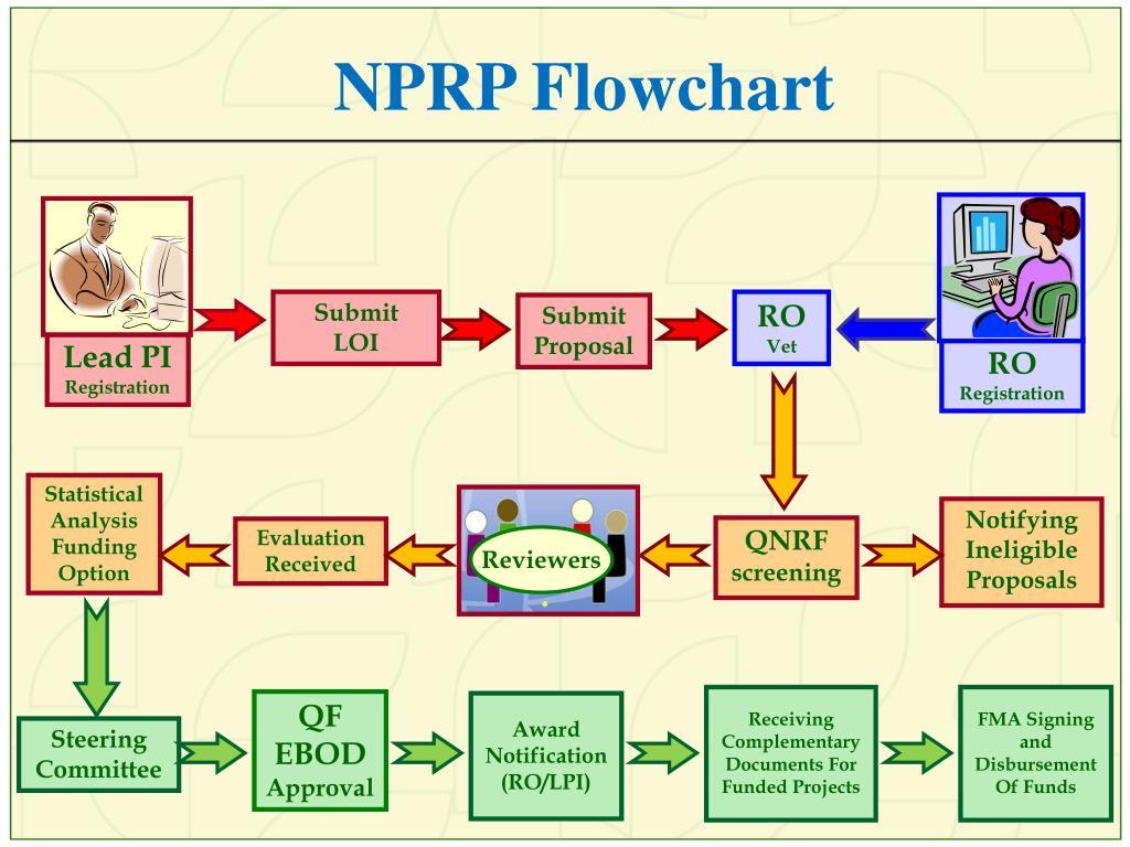 NPRP Flowchart