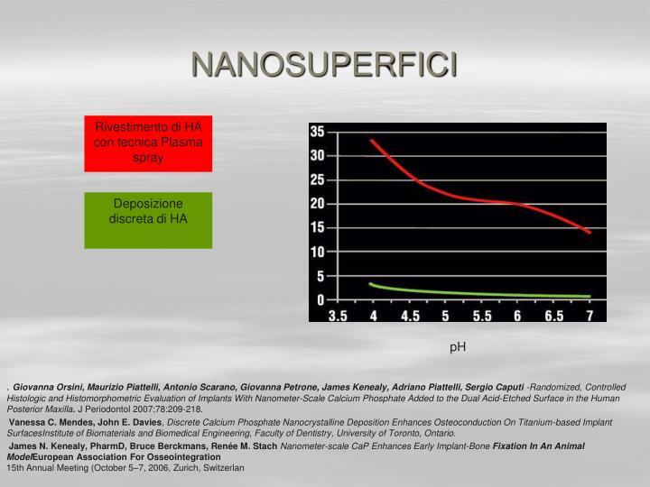 NANOSUPERFICI