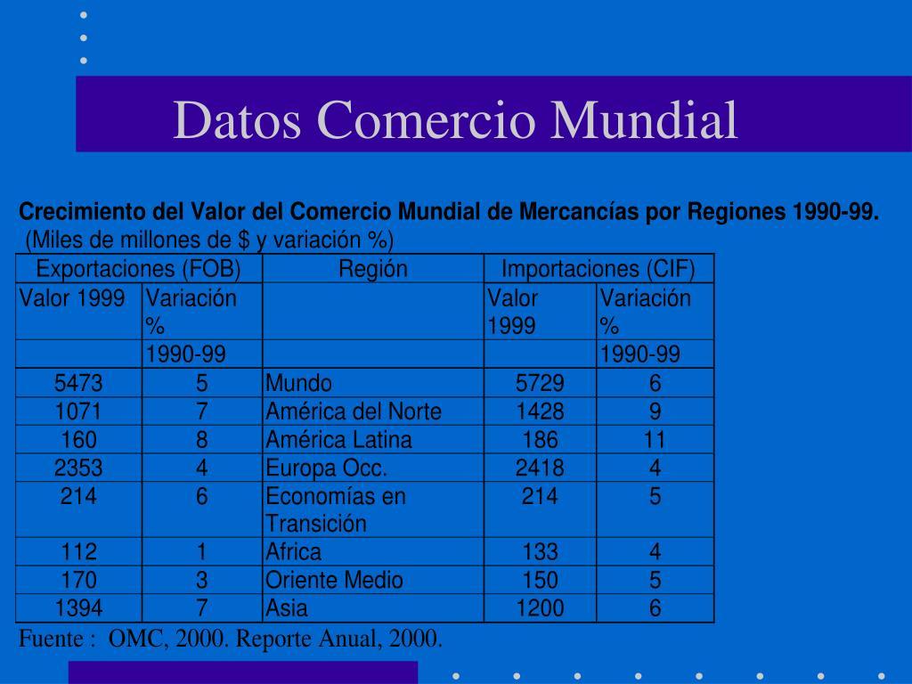 Datos Comercio Mundial