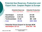 potential gas reserves production and export from caspian region to europe