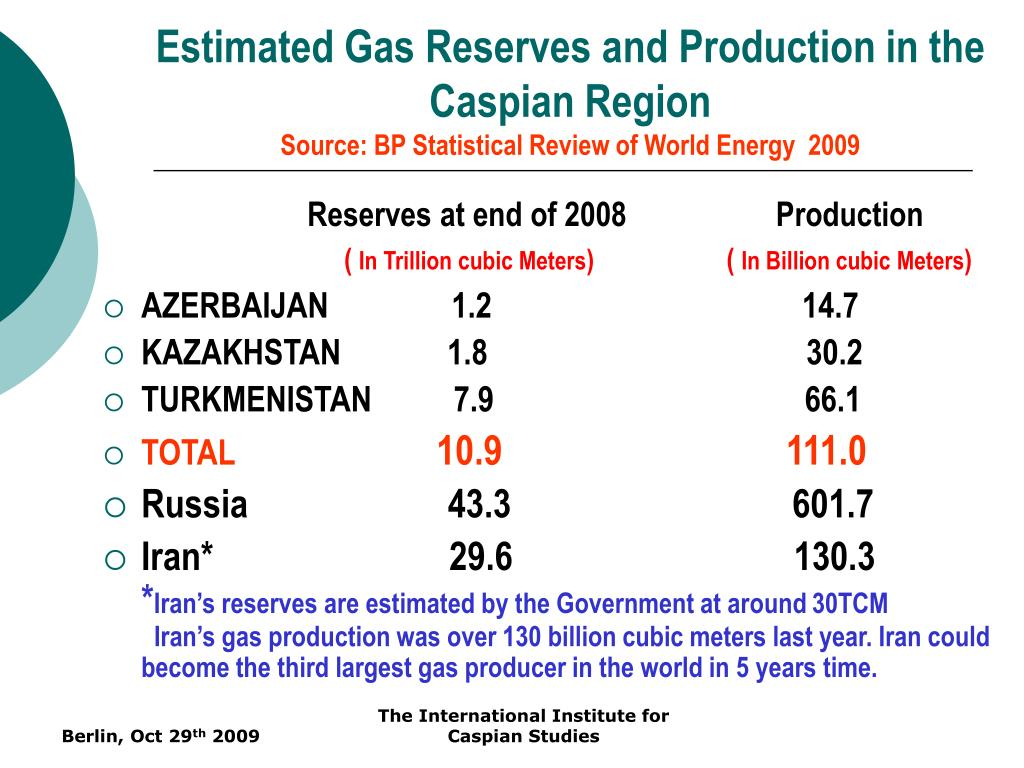 Estimated Gas Reserves and Production in the Caspian Region