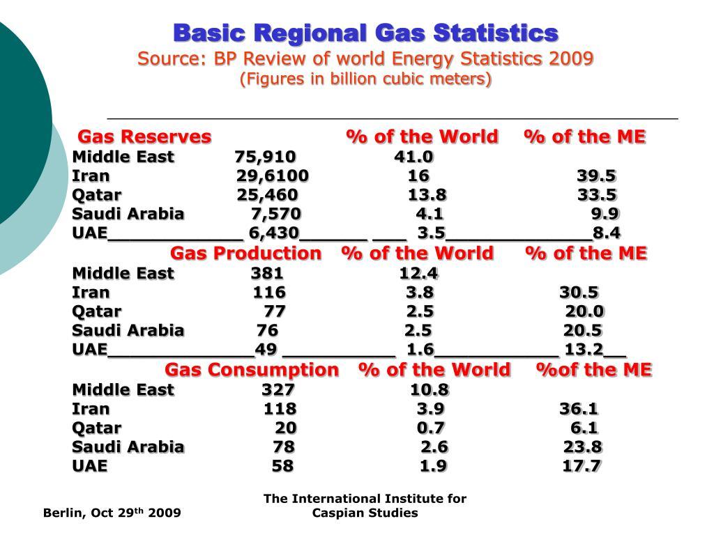 Basic Regional Gas Statistics