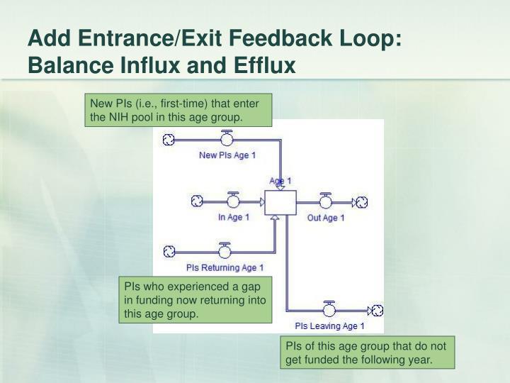 Add Entrance/Exit Feedback Loop: