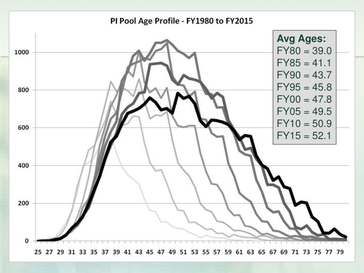 Avg Ages: