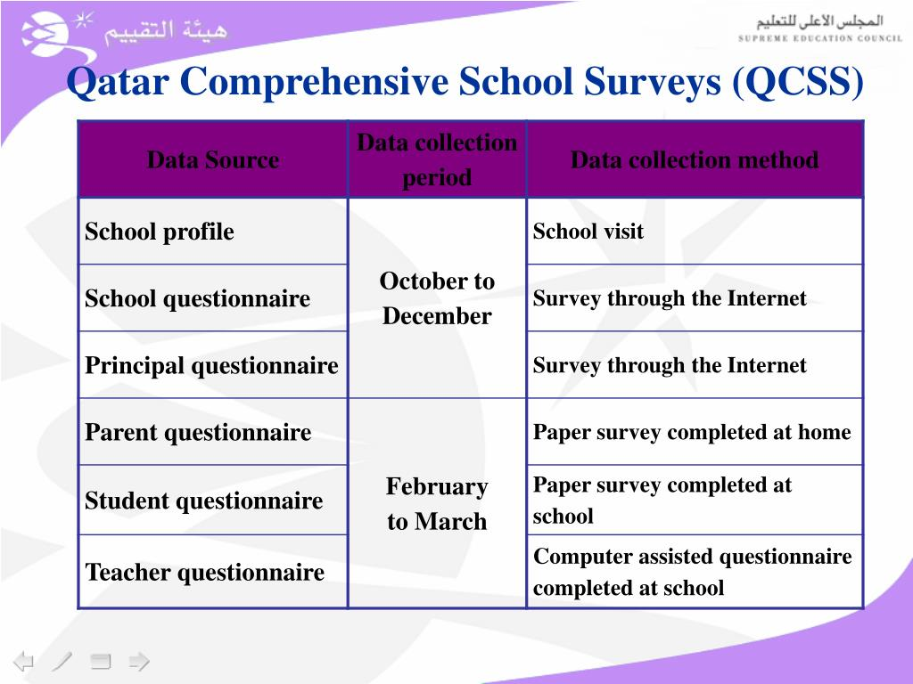 Qatar Comprehensive School Surveys (QCSS)