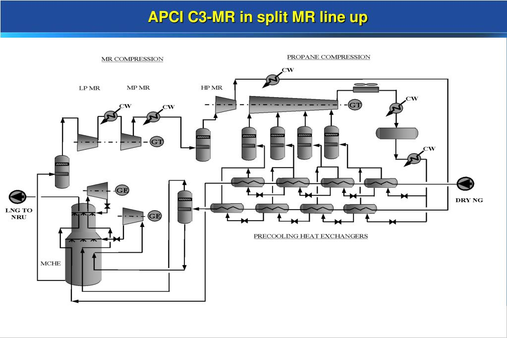 APCI C3-MR in split MR line up