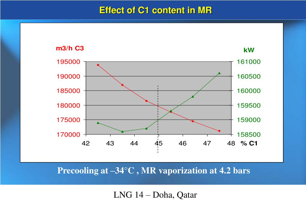 Effect of C1 content in MR