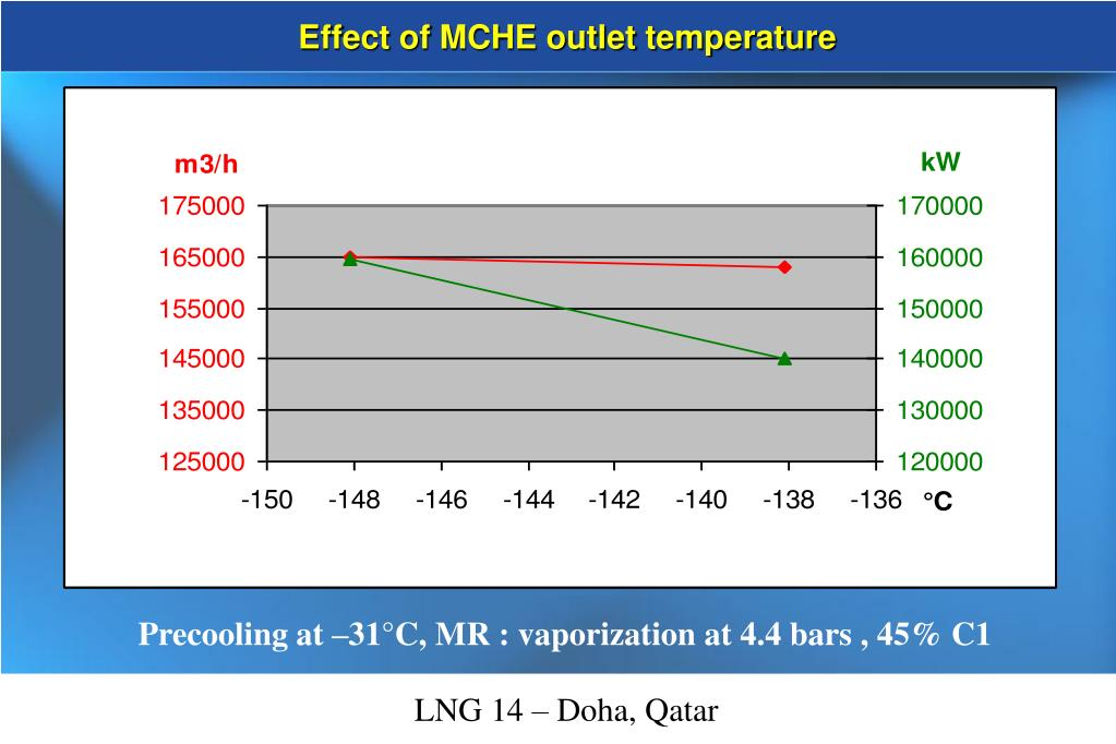 Effect of MCHE outlet temperature