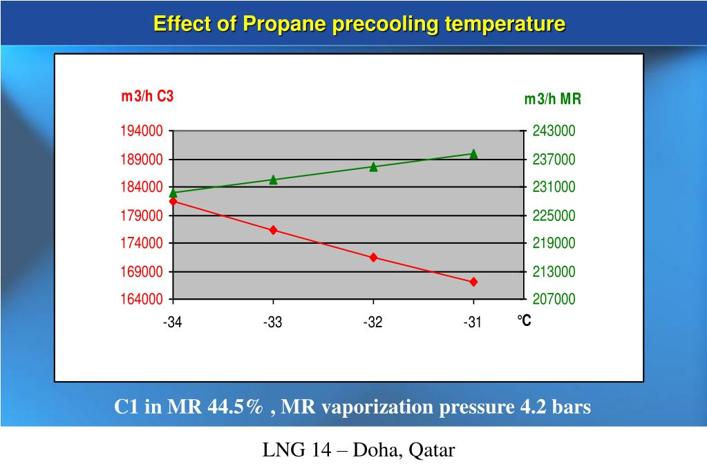 Effect of Propane precooling temperature