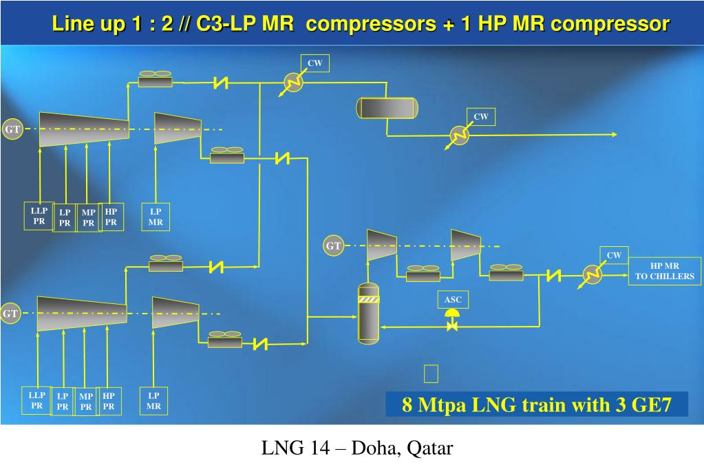Line up 1 : 2 // C3-LP MR  compressors + 1 HP MR compressor