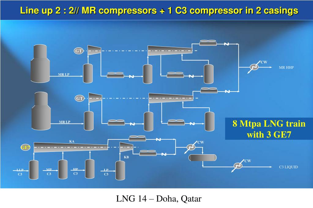 Line up 2 : 2// MR compressors + 1 C3 compressor in 2 casings