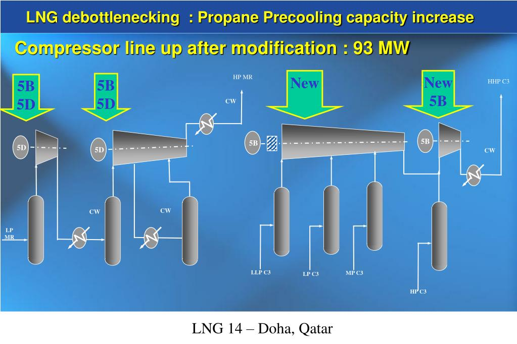 LNG debottlenecking  : Propane Precooling capacity increase
