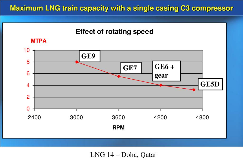 Maximum LNG train capacity with a single casing C3 compressor
