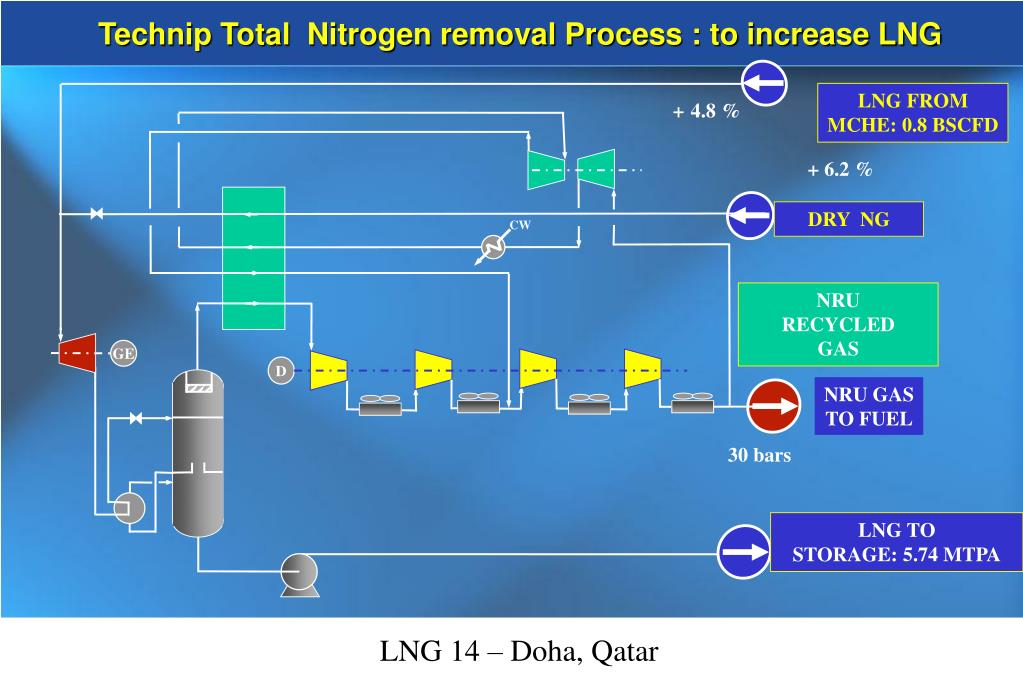 Technip Total  Nitrogen removal Process : to increase LNG