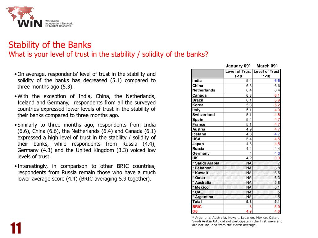 Stability of the Banks