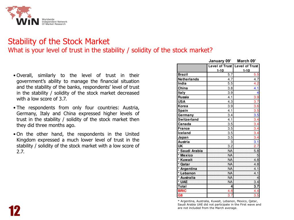 Stability of the Stock Market