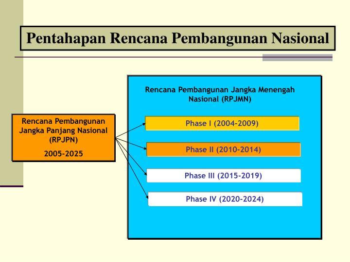 Pentahapan Rencana Pembangunan Nasional