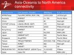asia oceania to north america connectivity